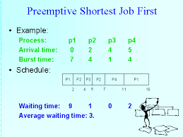 Cpu scheduling algorithm examples
