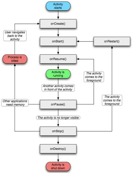 Hardware Control Using Joypad Flowchart