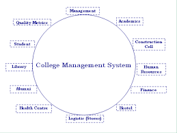 college management system   java project   codecreator orger diagram for college management system  college management system