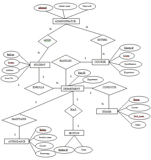 er diagram of student information system